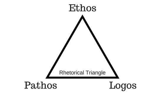 Ethos, Pathos, and Logos - EnglishComposition Org